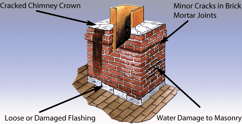 Cause Of Chimney Leaks Patriot Chimney